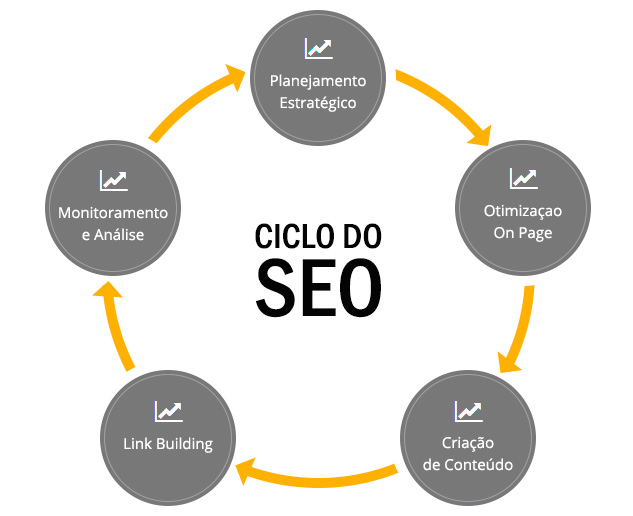 ciclo-do-seo