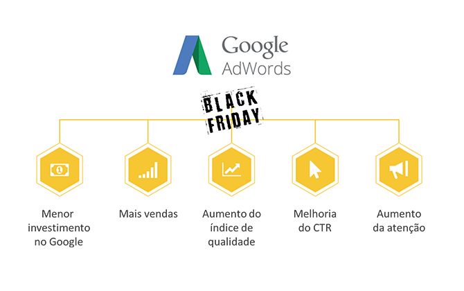 Dados sobre o Google Adwords durante o Black Friday