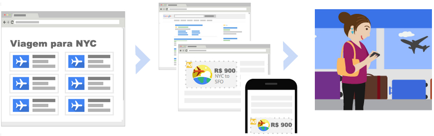 remarketing-google-adwords-links-patrocinados